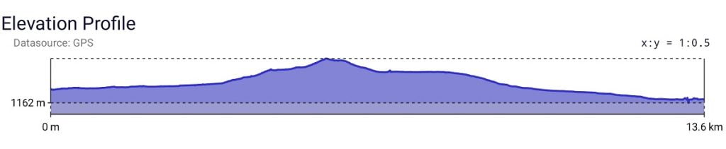 Elevation Profile from Oturere Hut to Mangatepopo Hut