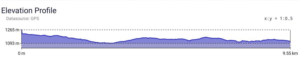 Elevation Profile Tongariro Circuit Great Walk